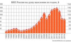 Российская экономика демонстрирует рост
